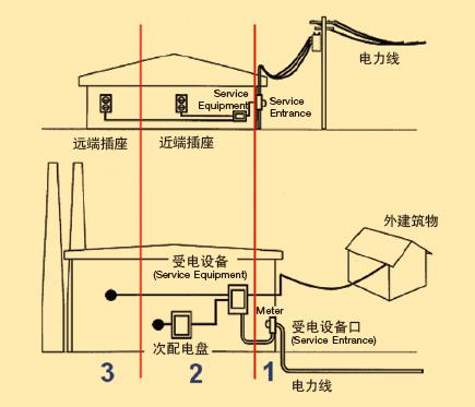 不论是安装在受电设备闸口 (service entrance),配电盘 (branch panel